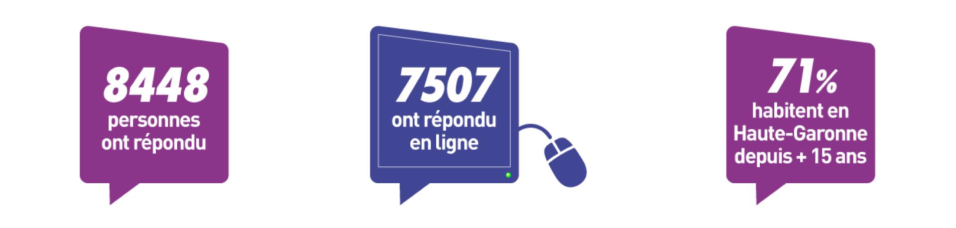 8448 personnes ont répondu ⎮ 7507 ont répondu en ligne ⎮ 71% habitent en Haute-Garonne depuis plus de 15 ans⎮