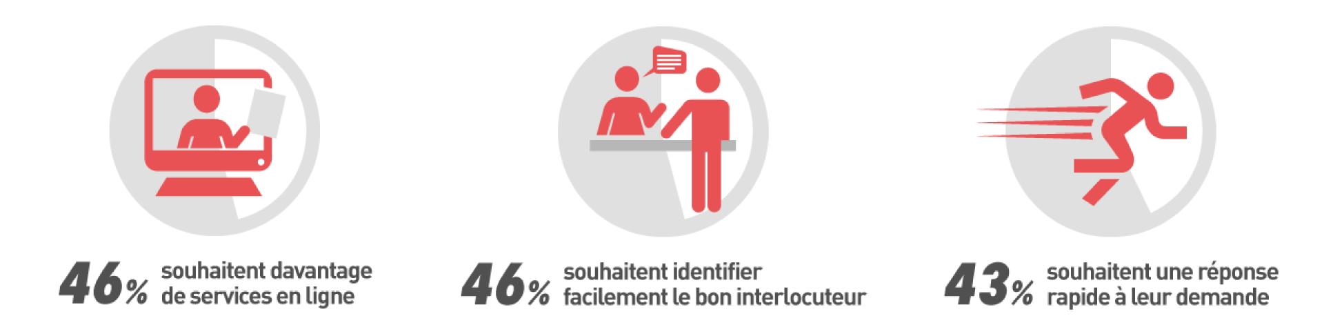 46% souhaitent davantage de service en ligne ⎮ 46% souhaitent identifier facilement le bon interlocuteur ⎮ 43% souhaitent une réponse rapide à leur demande